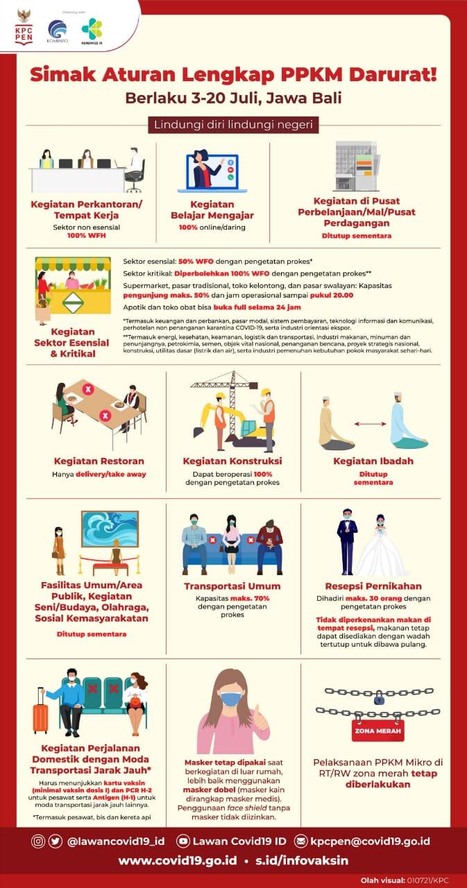 Infografis PPKM Darurat 3-20 Juli 2021 Jawa-Bali